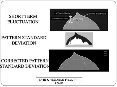 psd pattern standard deviation interpretation of fields