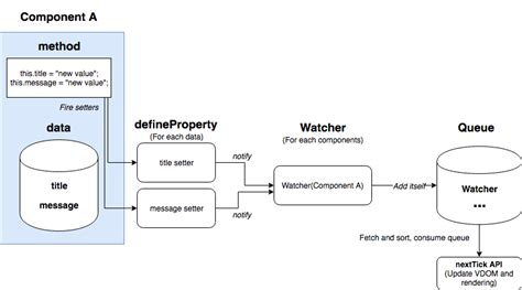 defineproperty setter understanding rendering process with virtual dom in vue js