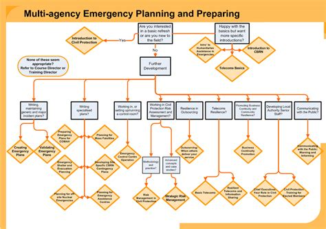 emergency and crisis management get started emergency