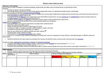 lesson plan template nsw det spelling term unit overview template by tye teachers pay