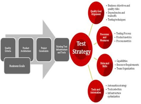 analysis: how successful is your test automation strategy?