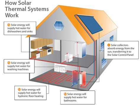 solar thermal diagram diy solar heating packages specifications for users general
