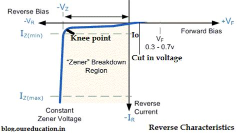 zener diode with characteristics basic electronics notes on v i characteristics of zener diode in pdfouredu coaching