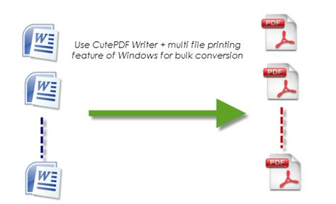convert pdf to word cutepdf pro cutepdf convert pdf to word