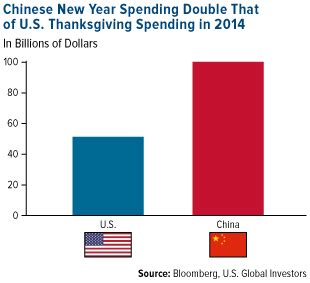 spending new year in china china buys more gold than the world produces