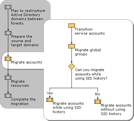 admt microsoft guide hottfixes