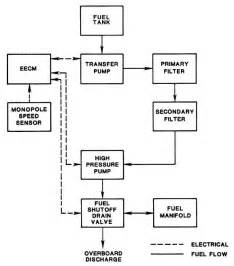 Fuel System Diagram Of Diesel Engine Figure 4 23 Fuel System Block Diagram