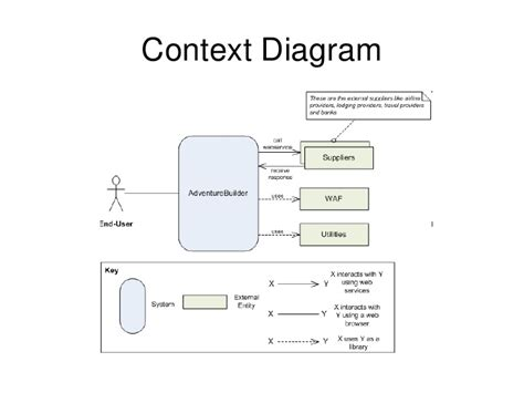 software architecture context diagram software architecture context diagram 28 images