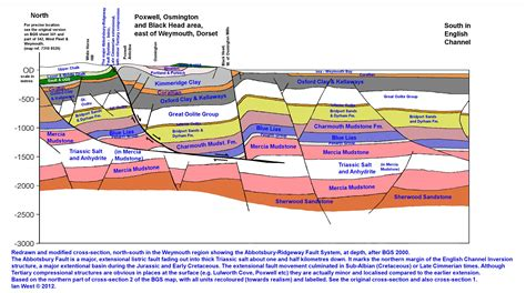 cross section geology poxwell quarry and poxwell anticline dorset geology by
