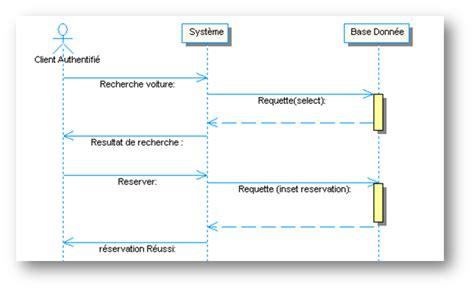 diagramme de cas d utilisation pour une agence de voyage conception et d 233 veloppement d une application pour la