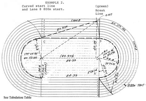 400m track diagram your oval facts about tracks the runner eclectic
