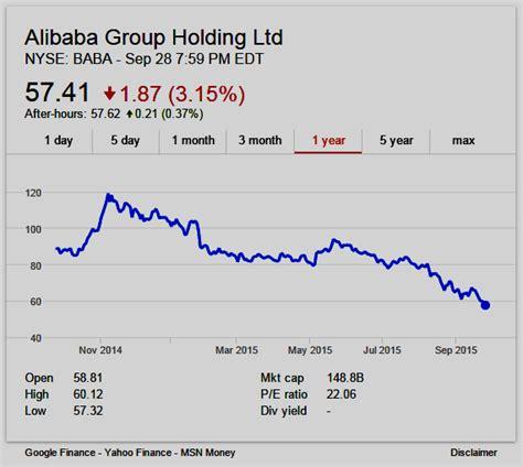 alibaba nyse domain mondo domainmondo com september 2015