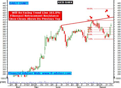 nse axis bank free intraday stock charts