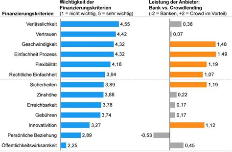 banken im test vergleich vergleich banken monatlich gold kaufen