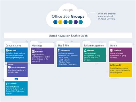 office 365 planner and office 365 groups combine to office 365 groups explained sharegate