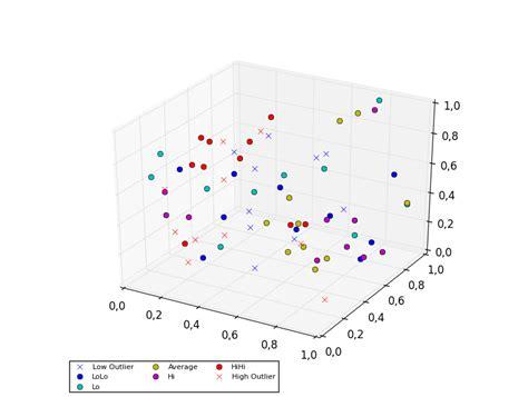 3d scatter plot for ms excel python matplotlib scatter plot legend stack overflow