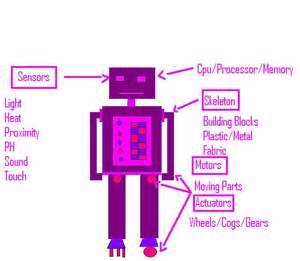 Basic Parts Of A Robot » Home Design 2017
