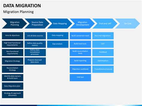 migration plan template great data migration plan template images exle