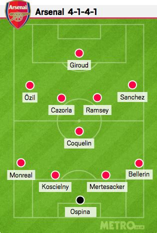 Arsenal Formation   arsenal news arsenal can definitely win the premier