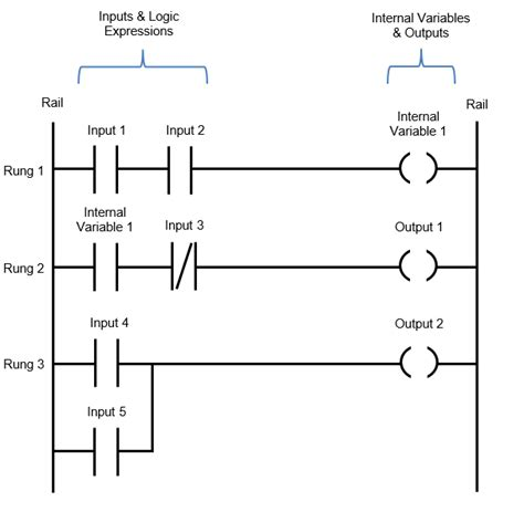 Ladder Logic Diagram