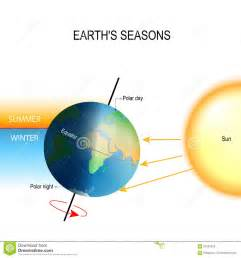 beleuchtung und jahreszeiten auf der erde tilt of the earth s axis and earth s seasons stock vector
