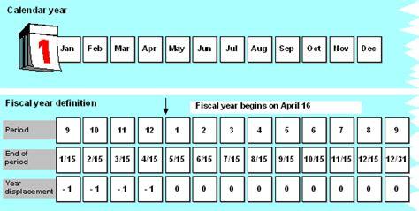 Calendar Vs Fiscal Year Fiscal Year Vs Calendar Year Calendar Template 2017