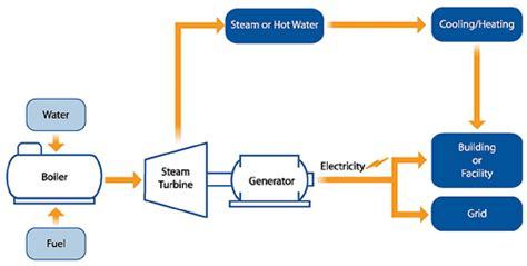 how much electricity does a box fan use facts about electricity how it works for