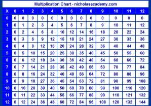 multiplication chart to 12