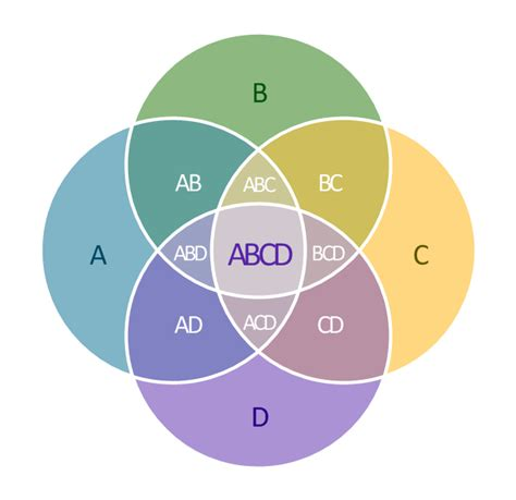 venn diagram four sets 5 set venn diagram template multi layer venn diagram