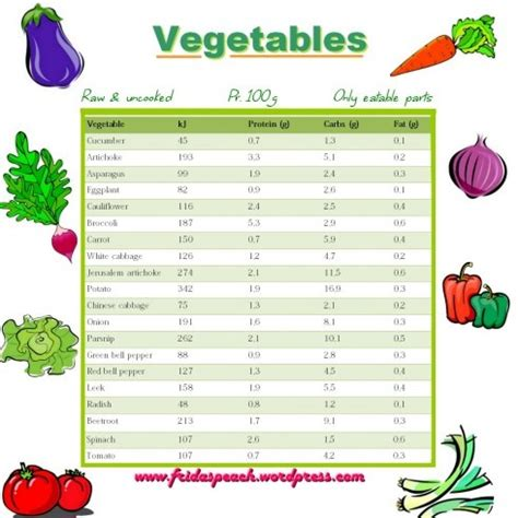 100g carbohydrates vegetable carb chart food data chart carbohydrate
