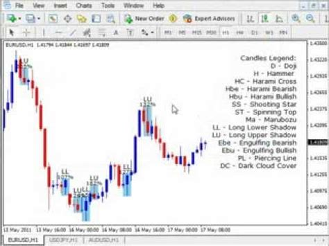 color pattern recognition software forex master method russ horn candlestick pattern