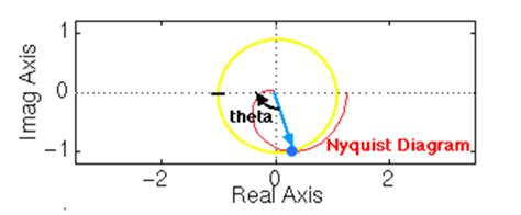 nyquist diagram exles nyquist diagram analysis image collections how to guide
