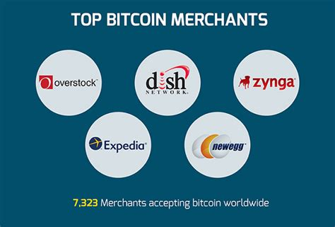 Bitcoin Merchant Services 5 by Bitcoin Growth In 2016 Show Us Your Numbers Cointelegraph
