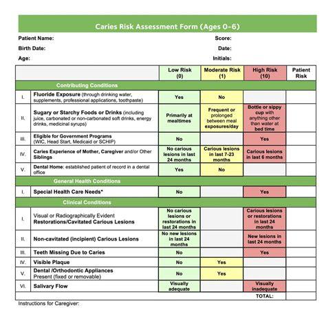 Caries Risk Assessment Green Dental Medicine Dental Risk Assessment Template