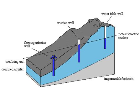 artesian well diagram ground water basics hydrogeology terms