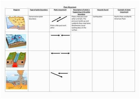 plate tectonics worksheets homeschooldressage