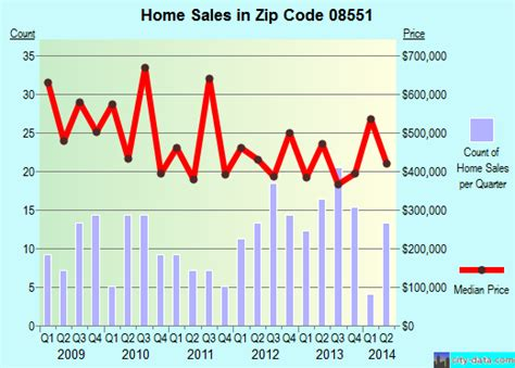 ringoes nj zip code 08551 real estate home value