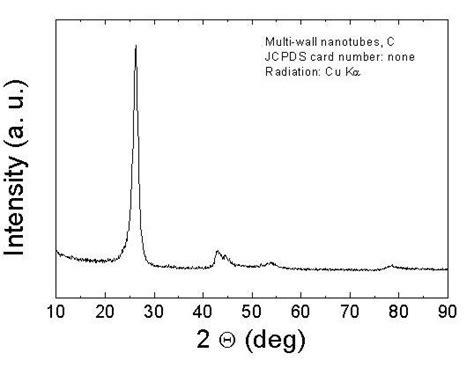 xrd pattern of carbon nanotube nanomaterialstore com selling carbon nanotubes