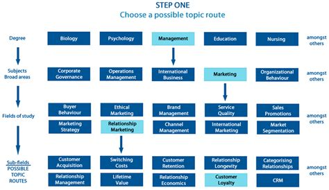 how to choose dissertation topic step 1 choose a possible topic route for a replication