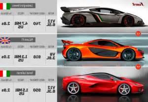 Laferrari Vs Lamborghini Veneno Lamborghini Veneno Vs Laferrari Engine Specs 2017 Car