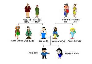3 Generation Family Tree Template Download » Home Design 2017