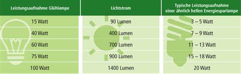 candela lumen tabelle was ist lumen was ist lumen lumen candela und was ist