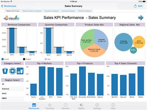 tableau templates tableau sales performance dashboard viz