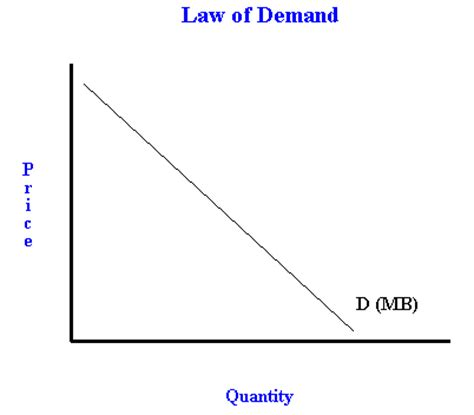 demand and marginal utility with defining the law of demand and diminishing marginal