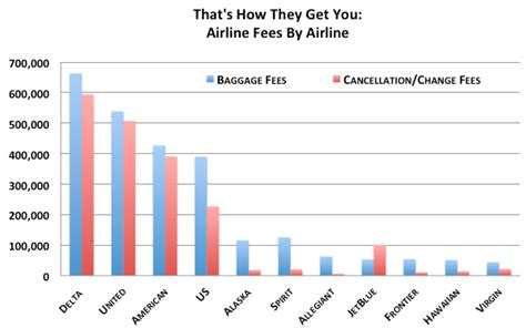 american airlines baggage fee americans spend 6 billion airline fees business insider