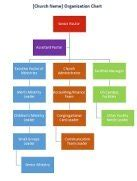 Church Organization Chart Church Flowchart Template