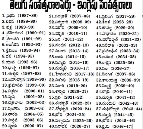 chowrasta telugu year names for english years