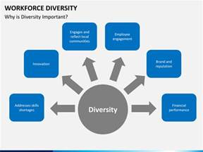 Diversity Plan Template by Workforce Diversity Powerpoint Template Sketchbubble
