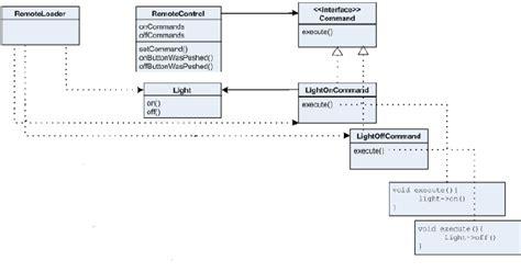 command pattern là gì anıl kara command pattern nedir c undo ile