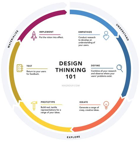 design thinking logo 17 best images about ux design process on pinterest